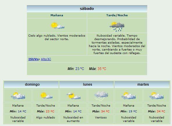 Fin de semana: sábado súper caluroso con tormentas y domingo agradable